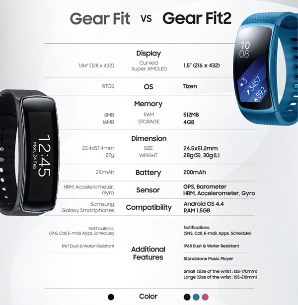 Gear Fit and Gear Fit 2